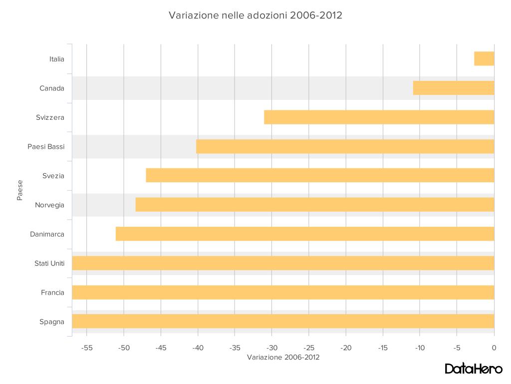 DataHero Variazione nelle adozioni 2006-2012 (1)
