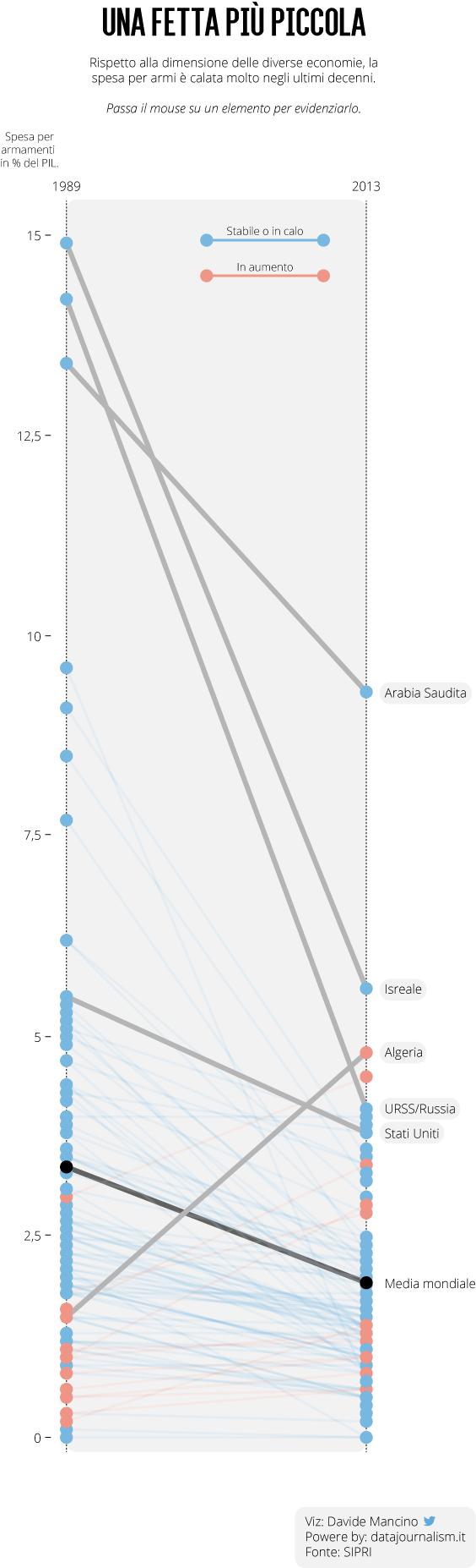 Military spending slope world 1991-2013