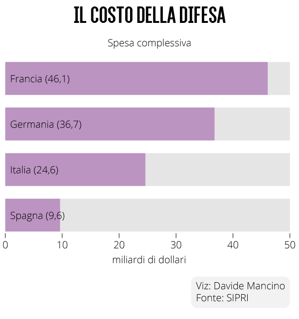 military spending 2013 france italy spain germany