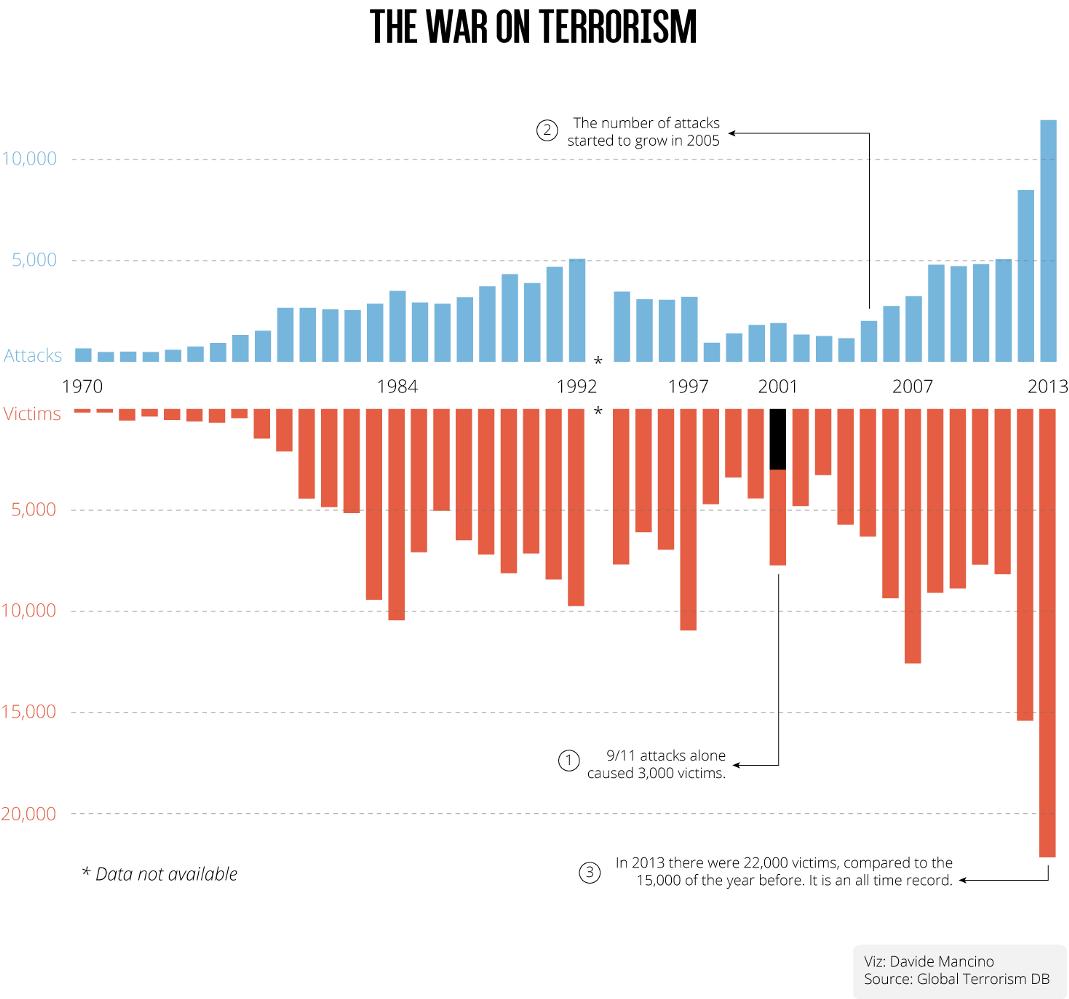 terrorism attacks and victims (1970-2013)